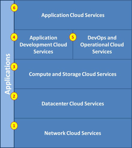 The full cloud model of IT delivery