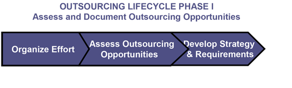 Outsourcing Lifecycle Phase I