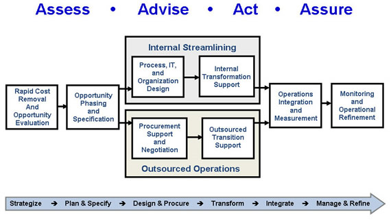 Process diagram depicting CIO Professional Services' consulting methodology phases